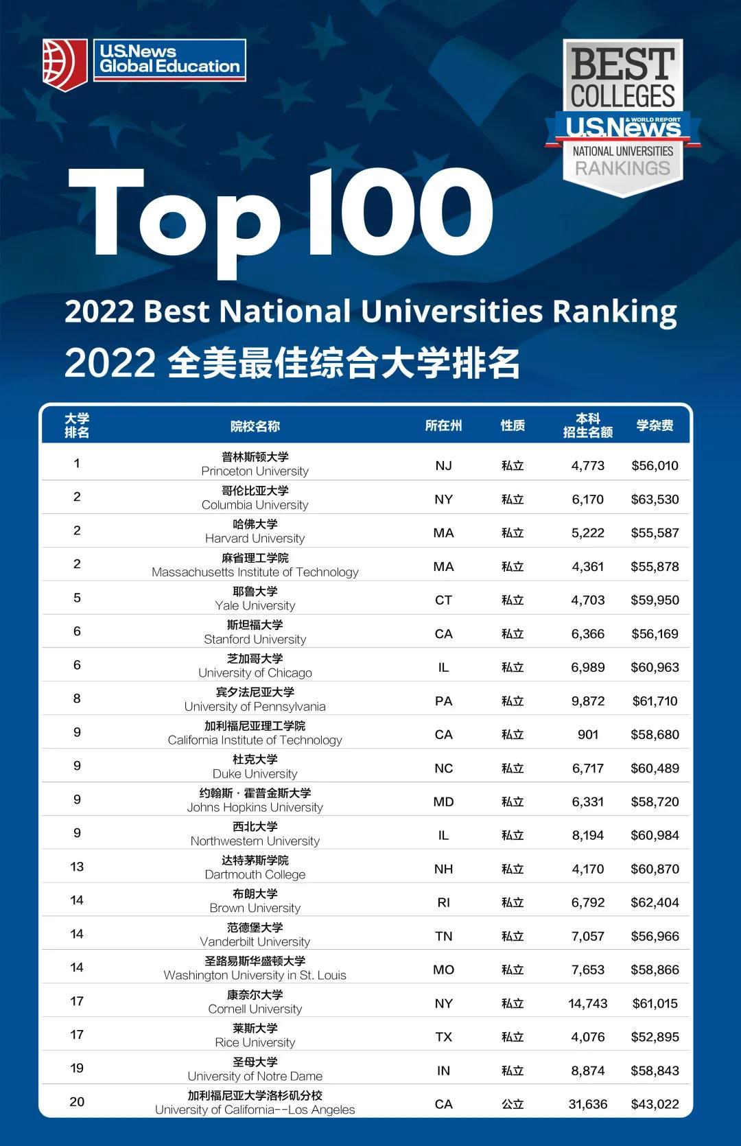 2022年U.S. News 美国大学排名